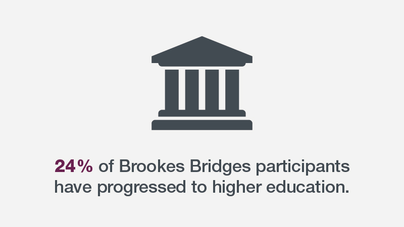 STAT 13 percent have enrolled at Brookes