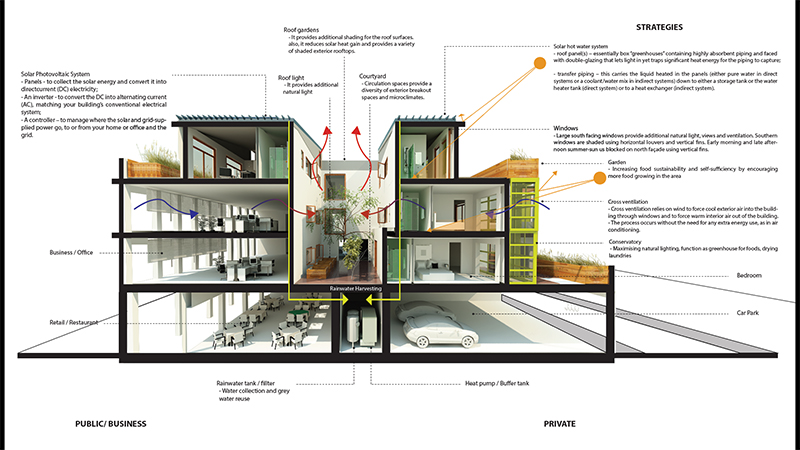 Sustainable Building Design Diagram Illustration Of
