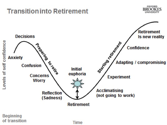 transition into retirement
