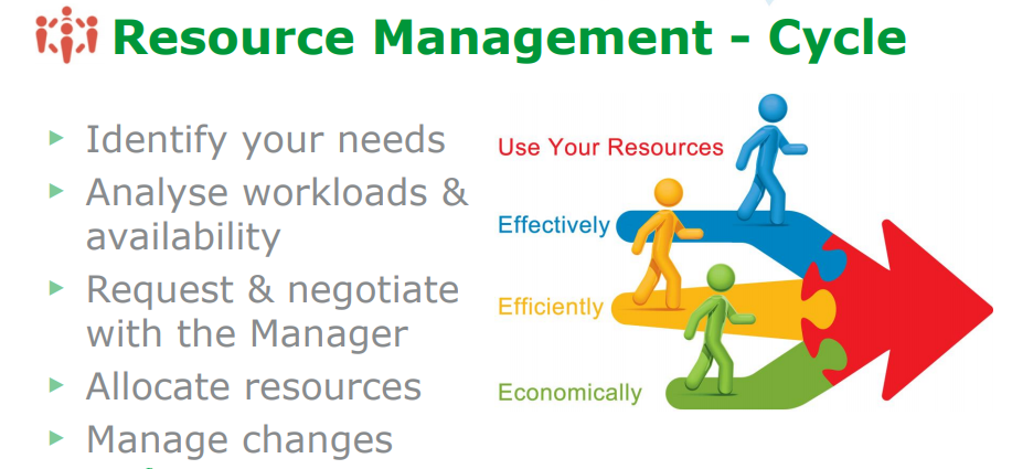 Resource management definition