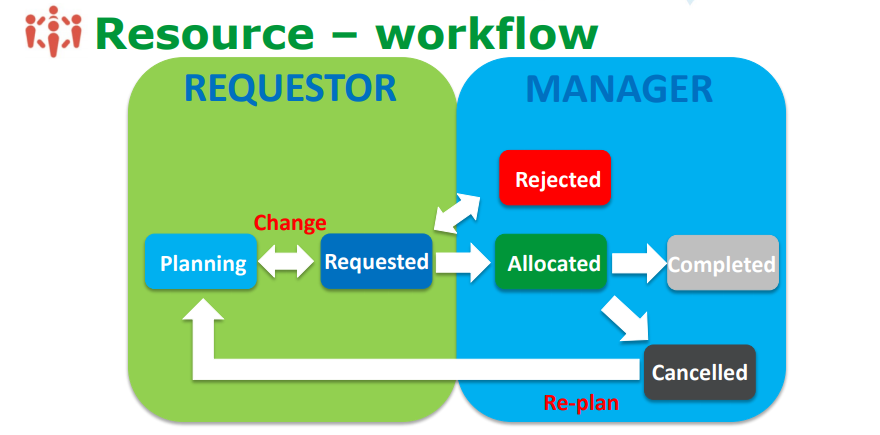 Resource management workflow