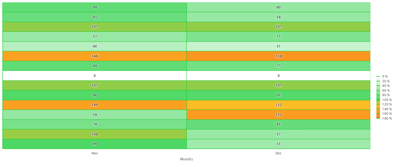 Resource management forecast