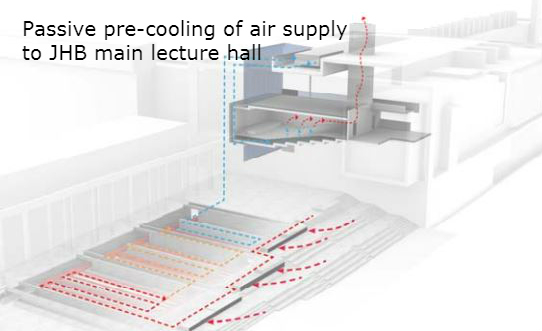 Passive ground cooling - JHB lecture hall